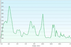 Höhenmeter Gratwanderung Engelsley und Wanderung durch das Ahrtal